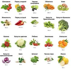 Внутренний жир на животе у женщин и мужчин. Как избавиться в домашних условиях Vitamin C
