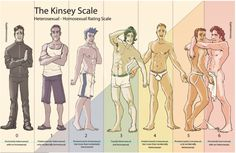 "The Kinsey scale, also called the Heterosexual-Homosexual Rating Scale, attempts to describe a person's sexual experience or response at a given time. It uses a scale from 0, meaning exclusively Heterosexual, to 6, meaning exclusively Homosexual. In both the Male and Female volumes of the Kinsey Reports, an additional grade, listed as ""X"", was used for Asexuality. Sexual orientation is not an either or thing."