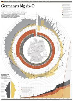 germany s big six 0 economy infographic Information Visualization, Data Visualization, Information Design, Information Graphics, Visual Thinking, Big Six, Concept Diagram, Data Science, Graphic Design Inspiration