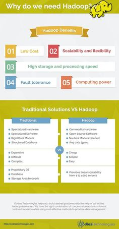 Hadoop can help marketers to deliver a better customer experience.  image   Oodles technologies helps you build desired platforms with the help of our skilled developers.We have the right combination of concentration and commitment to drive innovation while using cost effective methods to prioritise data management.  Visit : http://www.oodlestechnologies.com/apache-hadoop-applications