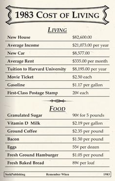 1983 Cost of Living