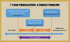 7-year-tribulation - WordPress