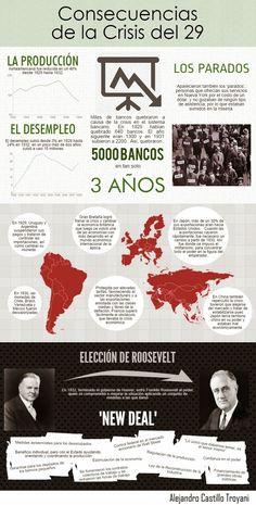 Consequências da Crise de 1929.