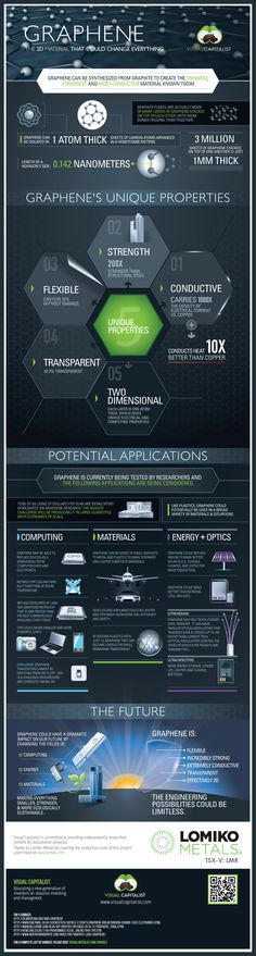"Infographic: #Graphene ""Could Change Everything"" 