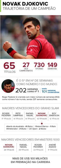 Djokovic iguala Federer e Nadal e se coloca entre os maiores da história #globoesporte