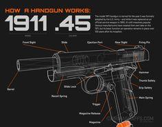 How a Handgun Works: 1911 .45 - Animagraffs