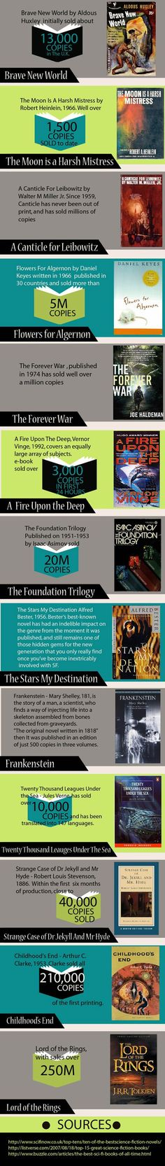 Best Selling Sci-Fi books of all time  02