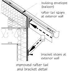 Image Result For Skillion Roof Detail Skillion Roof Roof Detail Roofing Sheets