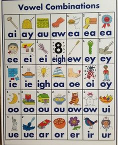 Vowel Combinations Poster - Click Image to Close Phonics Rules, Phonics Lessons, Jolly Phonics, Phonics Reading, Kindergarten Reading, Teaching Reading, Free Kindergarten Worksheets, Phonics Worksheets, Kids Learning Activities