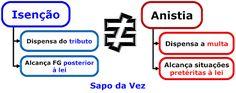 Lagoa dos Macetes: Dica de Direito Tributário sobre isenção e anistia...