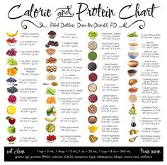 Eat Clean - Plant Calorie And Protein Chart MACROS