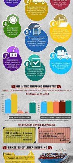 El mundo del comercio internacional marítimo (infografía)