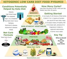 What and how much should I eat on the keto diet? This keto food pyramid shows you exactly where to start. It turns the traditional food pyramid on its head. Why not save it for later or check out all our keto checklists at Essential Keto. Keto Food List, Food Lists, Keto Diet Plan, Low Carb Diet, Ketogenic Recipes, Diet Recipes, Keto Foods, Diet Meals, Paleo Diet