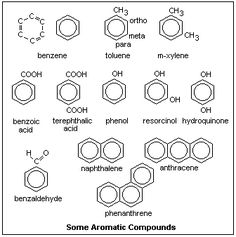Rules for Aromaticity: The 4 Key Factors