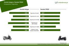 Comparativo Honda Integra 750 e Yamaha TMAX 530 - Segurança