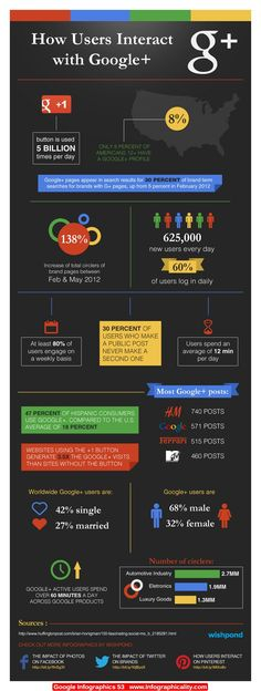 Google Infographics 53 - http://infographicality.com/google-infographics-53/