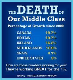 The Death of The US Middle Class