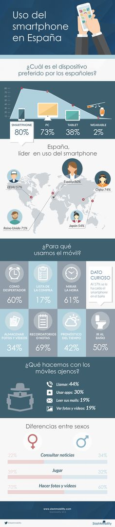 infografia uso smartphone españa Apps, Illustrations Posters, Social Media Marketing, Smartphone, Layout, Tablets, Tecnologia, Page Layout, Illustrations_posters