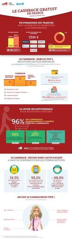 Le cashback en France : résultats de l'étude réalisée par Xerfi sur les mois de juin et juillet 2016 #E_commerce_Shopping
