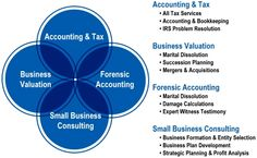In #Rolling_Hills, many financial services are offered like: Audits, Reviews and Compilations, Forensic Accounting, Financial Forecasts & Projections. http://losangelescpa.org/