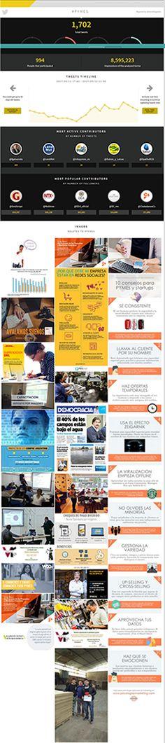 Resumen en imágenes del #diaeuropeodelaspymes @merchitapacha @tweetbinder Marketing Digital, Summary