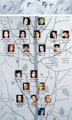 Herondale family tree.