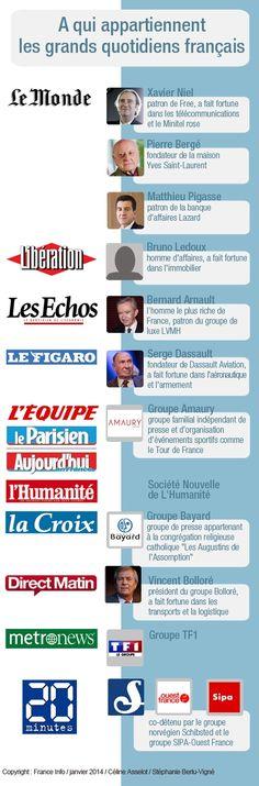A qui appartient la presse française ? #fle #learnfrench #frenchbook