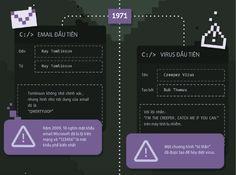 Điều gì đã xảy ra trong thế giới Internet vào năm 1971?