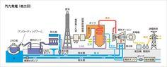 汽力発電(概念図)