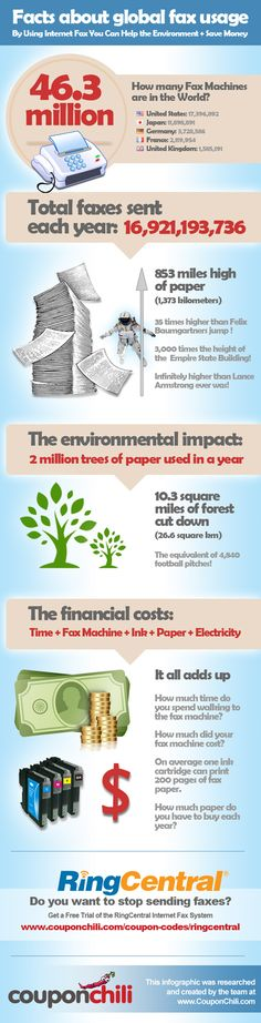 The Environmental Impact of Sending a Fax - Sending faxes the traditional way means that a vast amount of paper is used each year, which has some wide-ranging environmental effects. Many companies are now switching over to Internet-based fax solutions such as RingCentral. Check out the infographic for reasons to switch to Internet-fax and then look on Coupon Chili for the best deals and RingCentral coupons so you can get started.