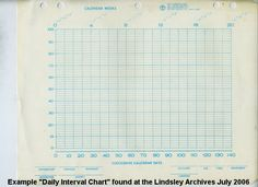 Daily Equal Interval Chart BRCo