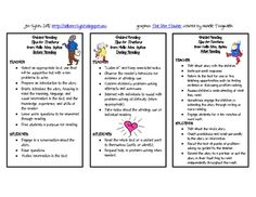 "This is a ""cheat sheet"" to help all teachers in grades 1-5 remember what to do before/during/after reading during a Guided Reading lesson. $0"