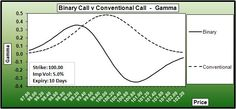 Binary call option gamma