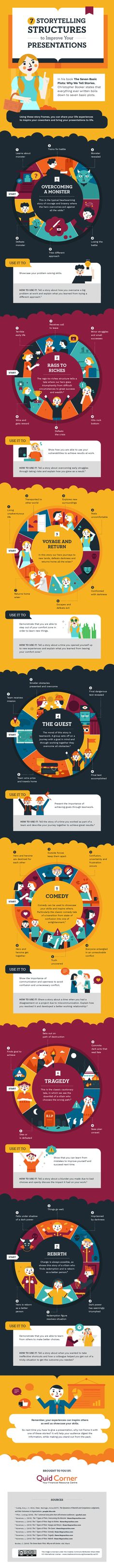 7 Storytelling Structures to Improve Your Presentations - infographic #contentmarketingstorytelling