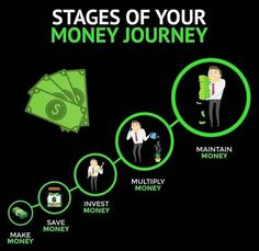 Its very important that you are moving UP this ladder . Most people do the first step which is make money but. Investing Money, Saving Money, Finance, My Credit Score, Dividend Stocks, Stock Market Investing, Software Support, Money Quotes, Financial Success