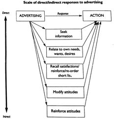 Scale of direct /indirect responses to Advertising