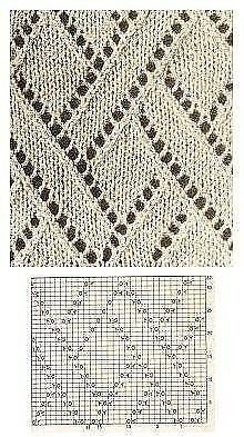 Diy Crafts - Lace-Lace knitting Lace knitting History of Knitting Wool rotating, weaving and sewing jobs such as BC. Lace Knitting Stitches, Knitting Basics, Knitting Wool, Crochet Stitches Patterns, Knitting Charts, Knitting Patterns Free, Stitch Patterns, Baby Blankets, Google Translate