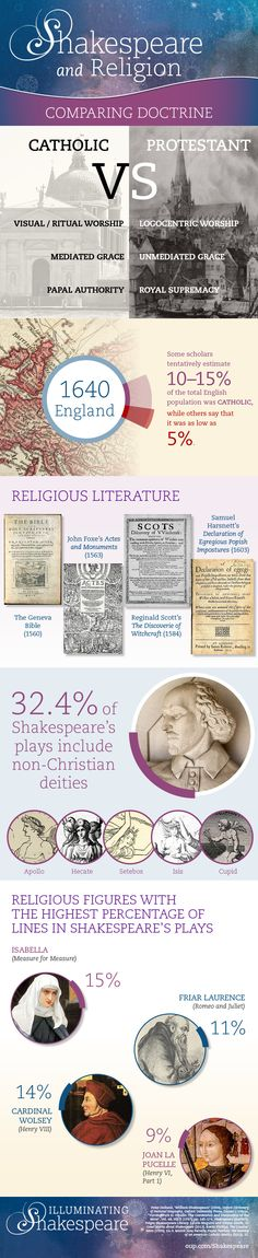 Gods and religion in Shakespeare's work [infographic] | OUPblog