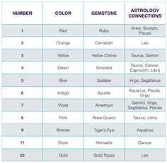 °Numerology ~ How the science of stars & planets power up the clues in your chart 4/4
