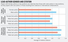 Bibliometrics: Global gender disparities in science : Nature News & Comment. Stereotype Threat, Science And Nature, Author, Positivity, Diversity, News, Writers