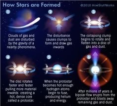 #Astronomy: Large clouds of #hydrogen and #helium gas can be turned into stars by the force of gravity under the right conditions. As a cloud of hydrogen and helium gas contracts under the force of its own gravity, the pressure and temperature at it center rises. This is because as you force more hydrogen atoms into a smaller and smaller space they bump into each other more frequently, and with more kinetic energy. This translates as an increase in temperature in the gas cloud. Hydrogen…