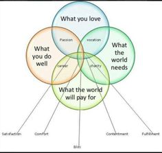 Cool infographic about how the intersection of 4 elements can help you extract your passion, your vocation, career, charity and the feelings of satisfaction, comfort, contentment, fulfillment and ultimately bliss (the intersection of everything!)