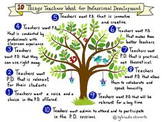 10 Things Teachers Want for Professional Development | by sylviaduckworth