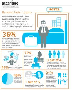 Loyalty in the Hotel Industry | Accenture - December 16, 2013