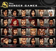 Disney's The Hunger Games. So hard to figure out who would win.