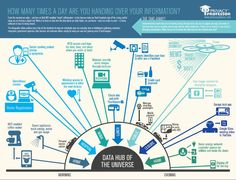 How many times a day are you handing over your information? This infographic by the Privacy Professor illustrates the Internet of Things and how your data is shared through the every day use of gadgets and apps. #IoT