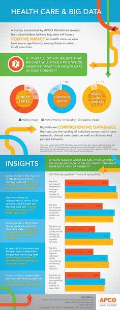 impacts du big-data sur la santé. #bigdata #santé #médecine