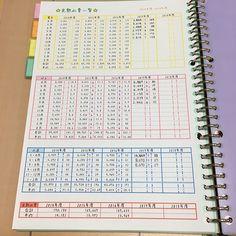 *.☆ゆき☆.*さんはInstagramを利用しています:「* 『家計簿記録♫』 * だいぶ私の中で家計簿のベースが出来上がったので 記録にpost🍎✨ * 人のを見るとイロイロ変えたくなっちゃう上に、性格的に1つ変えると全部やり直したくなっちゃうのでここまでくるのにめっちゃ時間かかった😂 *…」 Study Japanese, Bullet Journal Notes, Study Planner, Financial Planner, Note Taking, Aesthetic Gif, Housekeeping, Periodic Table, Life Hacks