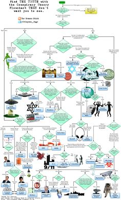 Helpful flowchart for dealing with conspiracy theorists