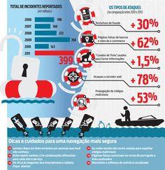 Brazilian Web Less Safer (#Strategy)